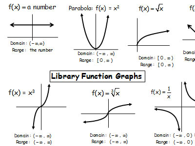 Graphing Transformations & Piecewise Functions - www.thattutorguy.com
